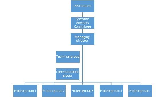 NAV organization chart 2