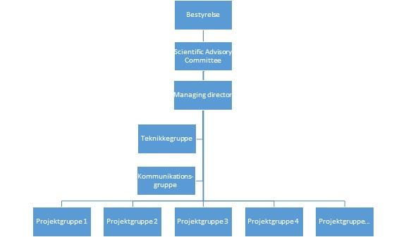 NAV organization chart 2_DNK